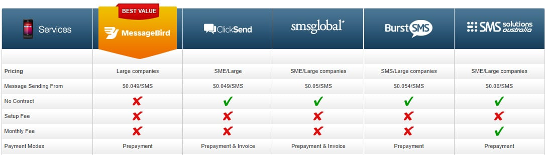 SMS Gateway Comparison Table